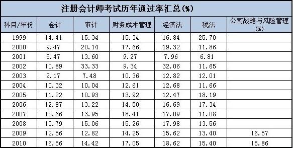 江西省2018注册会计师报名时间